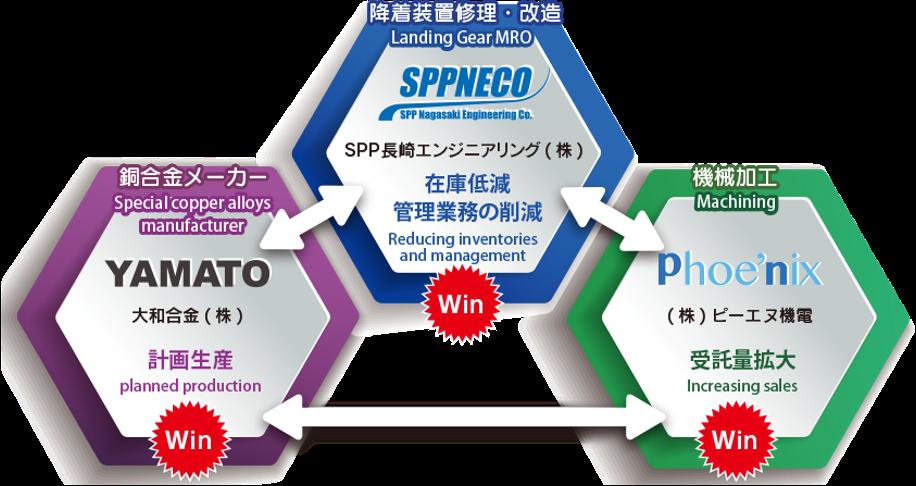 SPP長崎エンジニアリング(株)、大和合金(株)、 弊社の三社協力体制